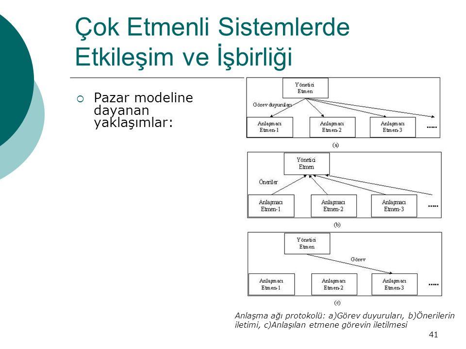 41 Çok Etmenli Sistemlerde Etkileşim ve İşbirliği  Pazar modeline dayanan yaklaşımlar: Anlaşma ağı protokolü: a)Görev duyuruları, b)Önerilerin iletimi, c)Anlaşılan etmene görevin iletilmesi