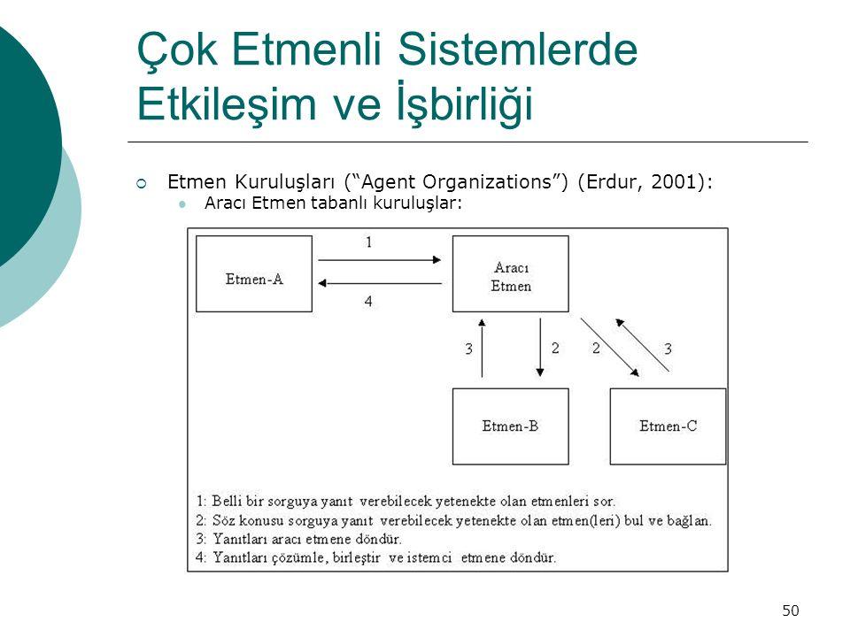 50 Çok Etmenli Sistemlerde Etkileşim ve İşbirliği  Etmen Kuruluşları ( Agent Organizations ) (Erdur, 2001): Aracı Etmen tabanlı kuruluşlar: