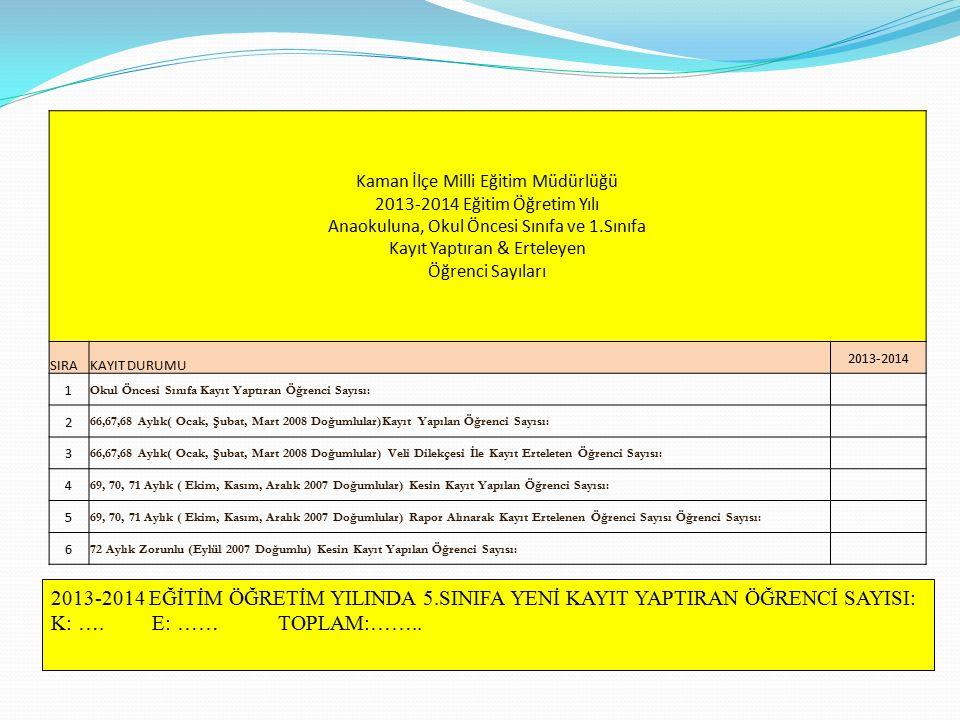 Kaman İlçe Milli Eğitim Müdürlüğü 2013-2014 Eğitim Öğretim Yılı Anaokuluna, Okul Öncesi Sınıfa ve 1.Sınıfa Kayıt Yaptıran & Erteleyen Öğrenci Sayıları