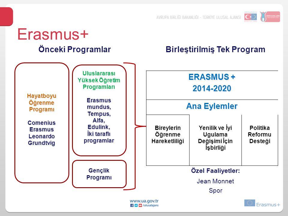 Erasmus+ Önceki ProgramlarBirleştirilmiş Tek Program Hayatboyu Öğrenme Programı ComeniusErasmusLeonardoGrundtvig Gençlik Programı Uluslararası Yüksek Öğretim Programları Erasmus mundus, Tempus,Alfa,Edulink, İki taraflı programlar ERASMUS + 2014-2020 Ana Eylemler Bireylerin Öğrenme Hareketliliği Yenilik ve İyi Ugulama Değişimi İçin İşbirliği Politika Reformu Desteği Özel Faaliyetler: Jean Monnet Spor