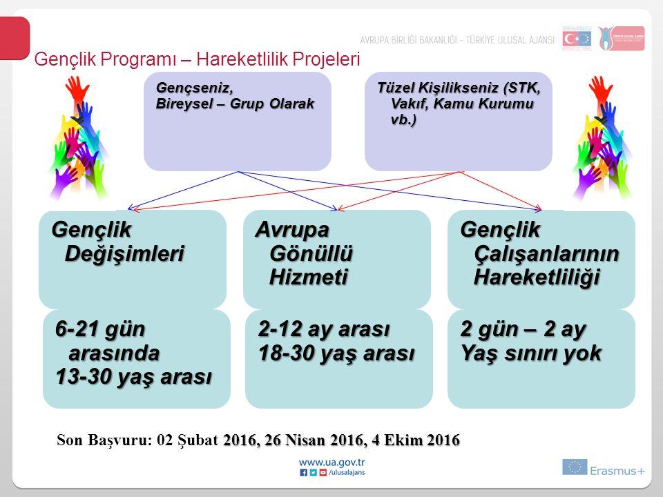 Gençlik Programı – Hareketlilik Projeleri Gençlik Değişimleri Avrupa Gönüllü Hizmeti Gençlik Çalışanlarının Hareketliliği Gençseniz, Bireysel – Grup Olarak Tüzel Kişilikseniz (STK, Vakıf, Kamu Kurumu vb.) 6-21 gün arasında 13-30 yaş arası 2-12 ay arası 18-30 yaş arası 2 gün – 2 ay Yaş sınırı yok 2016, 26 Nisan 2016, 4 Ekim 2016 Son Başvuru: 02 Şubat 2016, 26 Nisan 2016, 4 Ekim 2016