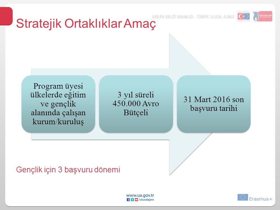 Stratejik Ortaklıklar Amaç Program üyesi ülkelerde eğitim ve gençlik alanında çalışan kurum/kuruluş 3 yıl süreli 450.000 Avro Bütçeli 31 Mart 2016 son başvuru tarihi Gençlik için 3 başvuru dönemi