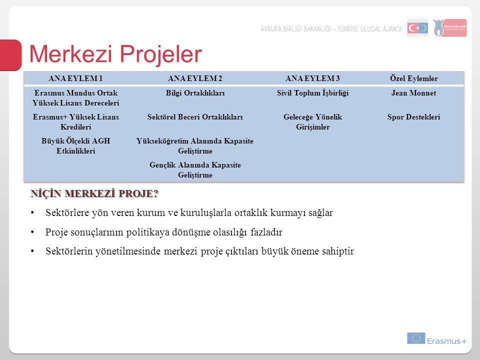 Merkezi Projeler NİÇİN MERKEZİ PROJE.