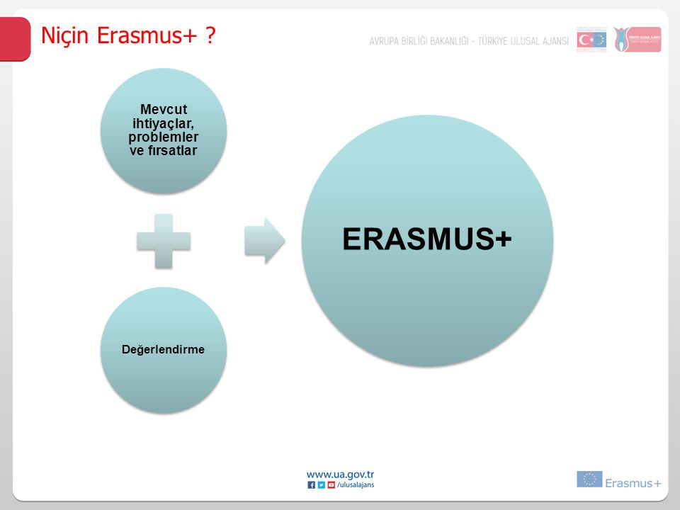 Mevcut ihtiyaçlar, problemler ve fırsatlar Değerlendirme ERASMUS+ Niçin Erasmus+