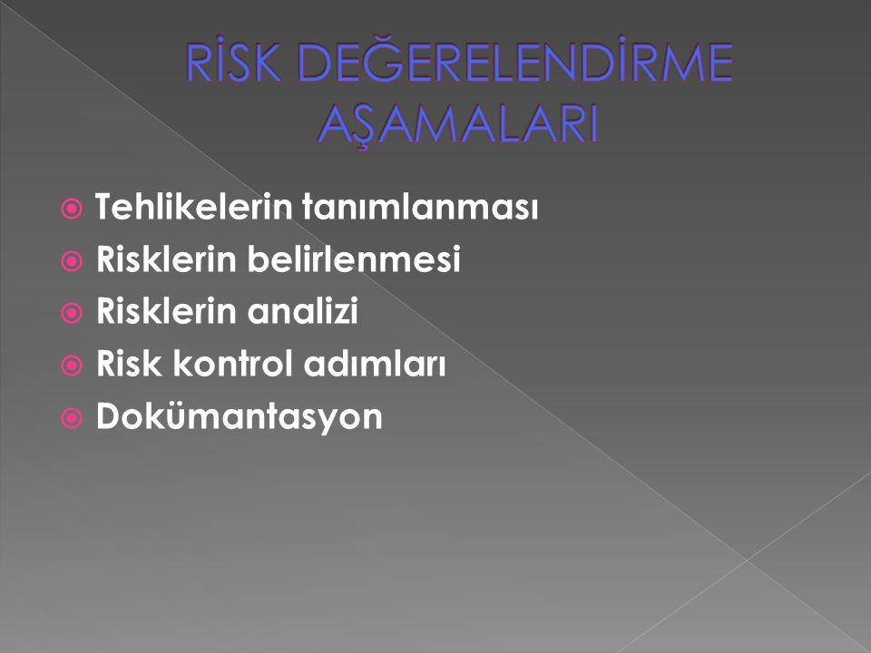  Tehlikelerin tanımlanması  Risklerin belirlenmesi  Risklerin analizi  Risk kontrol adımları  Dokümantasyon