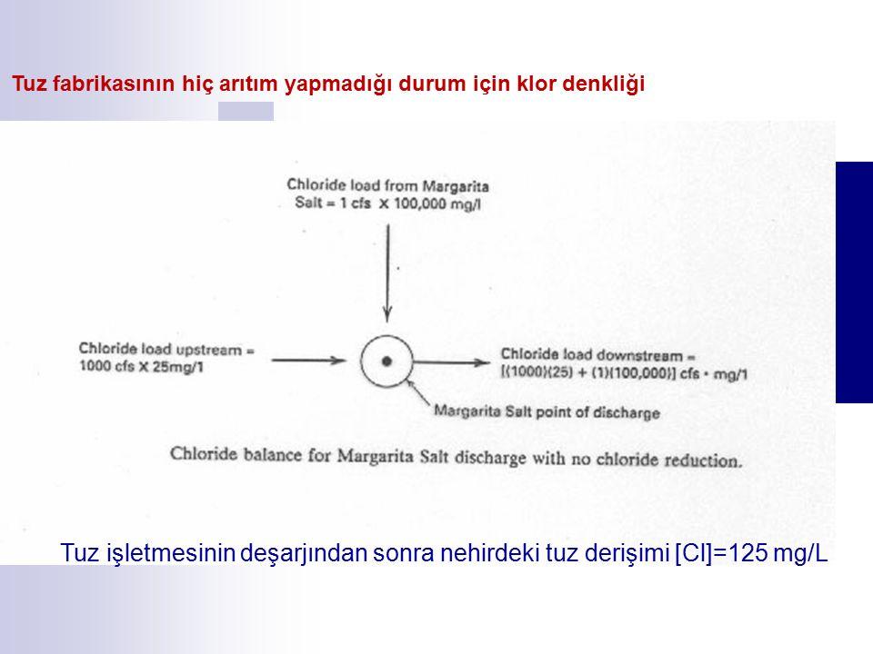 Tuz fabrikasının hiç arıtım yapmadığı durum için klor denkliği Tuz işletmesinin deşarjından sonra nehirdeki tuz derişimi [Cl]=125 mg/L