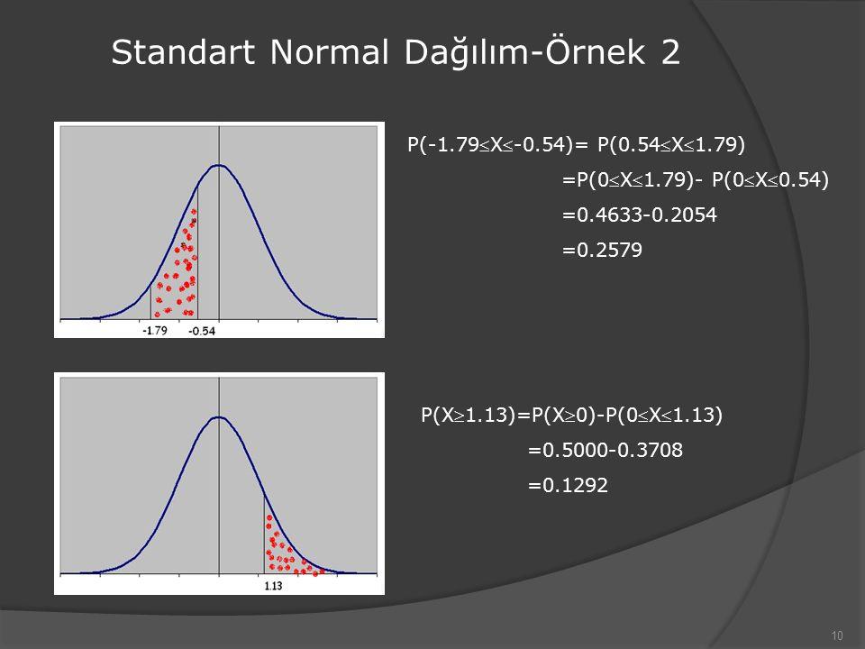 10 Standart Normal Dağılım-Örnek 2 P(-1.79X-0.54)= P(0.54X1.79) =P(0X1.79)- P(0X0.54) =0.4633-0.2054 =0.2579 P(X1.13)=P(X0)-P(0X1.13) =0.5000-0.3708 =0.1292