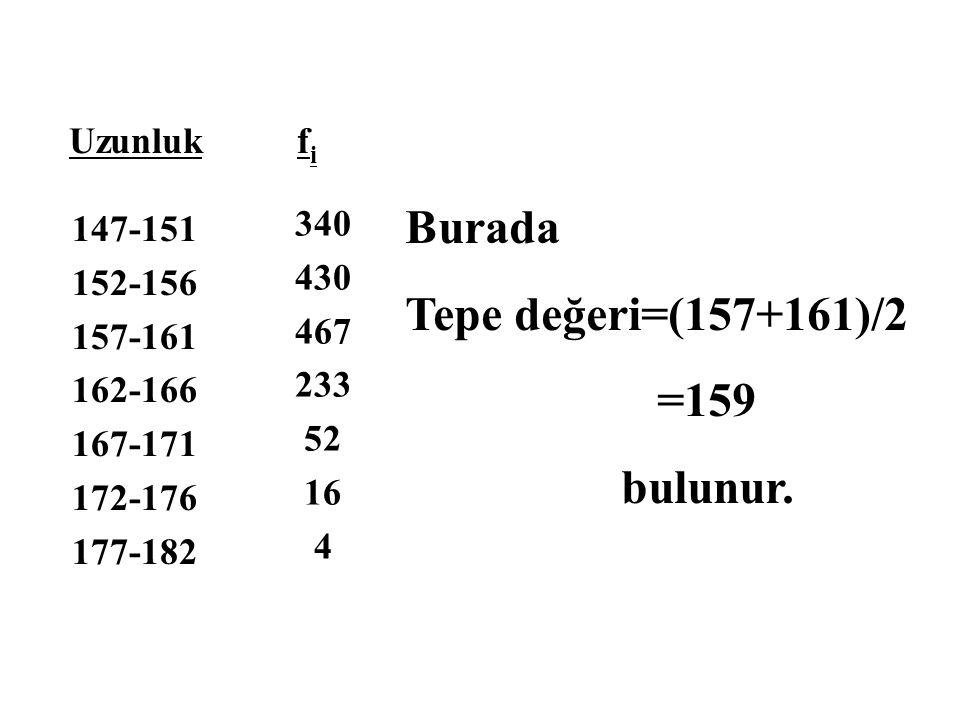 Burada Tepe değeri=(157+161)/2 =159 bulunur. 340 430 467 233 52 16 4 fifi Uzunluk 147-151 152-156 157-161 162-166 167-171 172-176 177-182