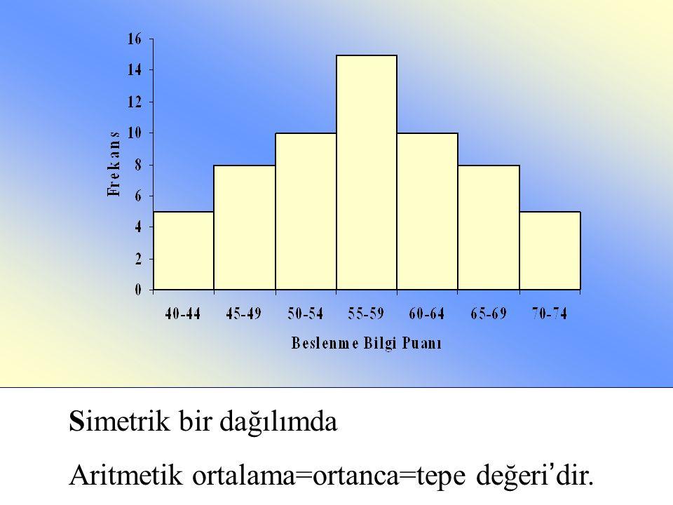 Simetrik bir dağılımda Aritmetik ortalama=ortanca=tepe değeri ' dir.