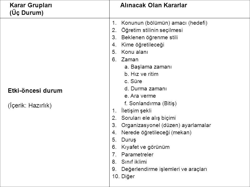 Karar Grupları (Üç Durum) Alınacak Olan Kararlar Etki-öncesi durum (İçerik: Hazırlık) 1.Konunun (bölümün) amacı (hedefi) 2.Öğretim stilinin seçilmesi 3.Beklenen öğrenme stili 4.Kime öğretileceği 5.Konu alanı 6.Zaman a.