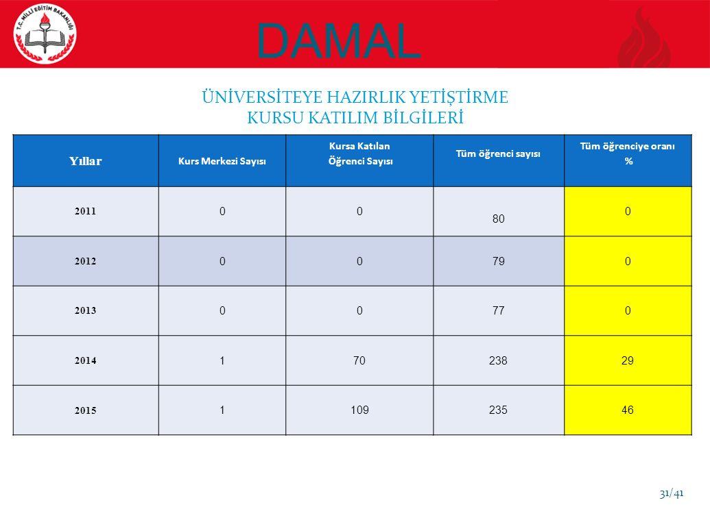 DAMAL Yıllar Kurs Merkezi Sayısı Kursa Katılan Öğrenci Sayısı Tüm öğrenci sayısı Tüm öğrenciye oranı % 2011 00 80 0 2012 00790 2013 00770 2014 17023829 2015 110923546 ÜNİVERSİTEYE HAZIRLIK YETİŞTİRME KURSU KATILIM BİLGİLERİ 31/41