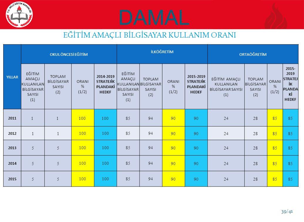 DAMAL EĞİTİM AMAÇLI BİLGİSAYAR KULLANIM ORANI YILLAR OKUL ÖNCESİ EĞİTİM İLKÖĞRETİM ORTAÖĞRETİM EĞİTİM AMAÇLI KULLANILAN BİLGİSAYAR SAYISI (1) TOPLAM BİLGİSAYAR SAYISI (2) ORANI % (1/2) 2014-2019 STRATEJİK PLANDAKİ HEDEF EĞİTİM AMAÇLI KULLANILAN BİLGİSAYAR SAYISI (1) TOPLAM BİLGİSAYAR SAYISI (2) ORANI % (1/2) 2015-2019 STRATEJİK PLANDAKİ HEDEF EĞİTİM AMAÇLI KULLANILAN BİLGİSAYAR SAYISI (1) TOPLAM BİLGİSAYAR SAYISI (2) ORANI % (1/2) 2015- 2019 STRATEJ İK PLANDA Kİ HEDEF 2011 1 1 100 859490 242885 2012 11100 859490 242885 2013 55100 859490 242885 2014 55100 859490 242885 2015 55100 859490 242885 39/41