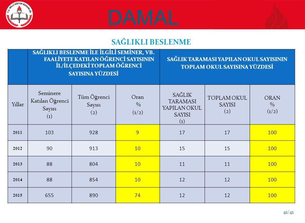 DAMAL SAĞLIKLI BESLENME SAĞLIKLI BESLENME İLE İLGİLİ SEMİNER, VB.