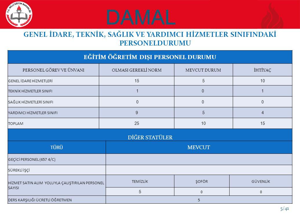 DAMAL EĞİTİM GÖSTERGELERİ SBS ve TEOG (İLKÖĞRETİM) YILLAR 8.