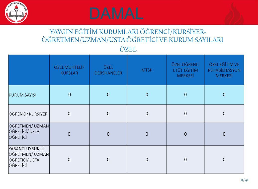 DAMAL YILLAR İLKÖĞRETİMORTAÖĞRETİMMESLEKİ EĞİTİM KURUMLARI İKİLİ EĞİTİM YAPAN OKUL SAYISI (1) TÜM OKUL SAYISI (2) ORANI % (1/2) 2010-2014 STRATEJİK PLANDAKİ HEDEF İKİLİ EĞİTİM YAPAN OKUL SAYISI (1) TÜM OKUL SAYISI (2) ORANI % (1/2) 2010-2014 STRATEJİK PLANDAKİ HEDEF İKİLİ EĞİTİM YAPAN OKUL SAYISI (1) TÜM OKUL SAYISI (2) ORANI % (1/2) 2010-2014 STRATEJİK PLANDAKİ HEDEF 2011 0 10 1000 01 00 00 0 20120 10 10000 1 00 00 0 20130 12 10000 1 00 00 0 20140 12 100001 00000 20150 12 100001 00000 EĞİTİM GÖSTERGELERİ İLKÖĞRETİM + ORTAÖĞRETİM 30/41