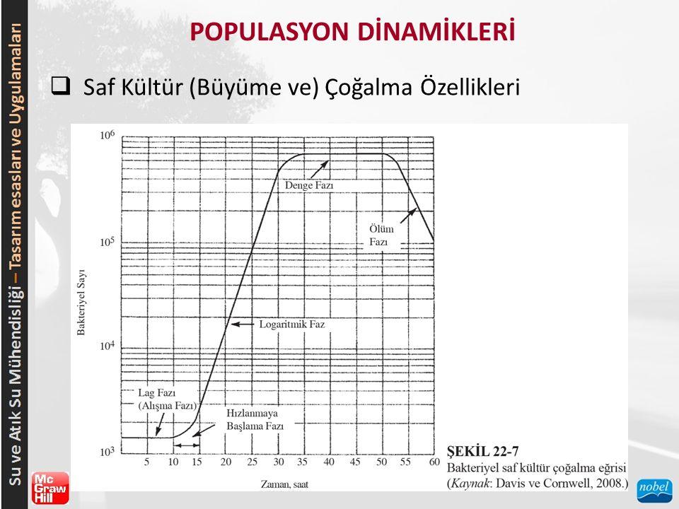 POPULASYON DİNAMİKLERİ  Saf Kültür (Büyüme ve) Çoğalma Özellikleri