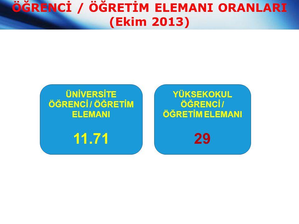 ÖĞRENCİ / ÖĞRETİM ELEMANI ORANLARI (Ekim 2013) ÜNİVERSİTE ÖĞRENCİ / ÖĞRETİM ELEMANI 11.71 YÜKSEKOKUL ÖĞRENCİ / ÖĞRETİM ELEMANI 29
