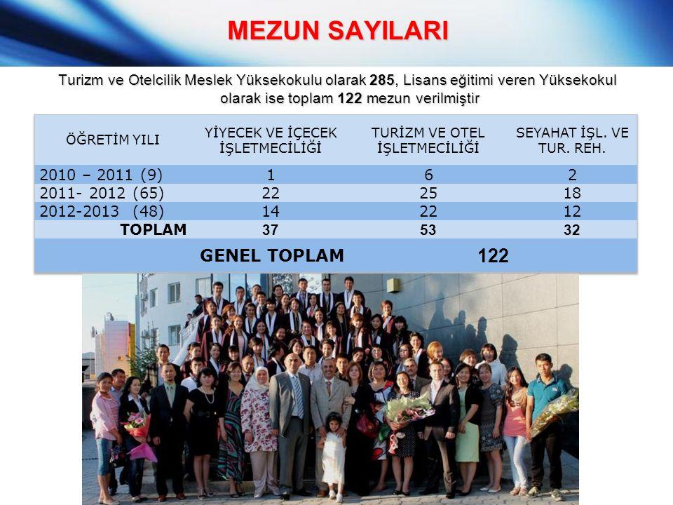 MEZUN SAYILARI Turizm ve Otelcilik Meslek Yüksekokulu olarak 285, Lisans eğitimi veren Yüksekokul olarak ise toplam 122 mezun verilmiştir