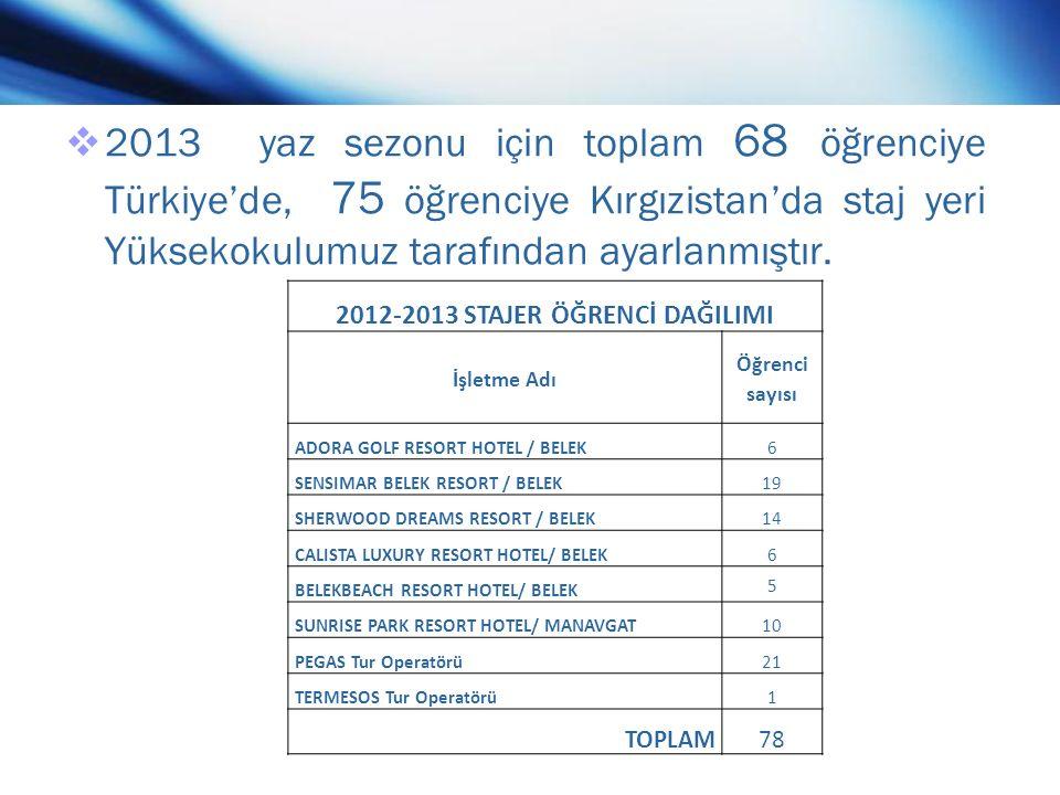  2013 yaz sezonu için toplam 68 öğrenciye Türkiye'de, 75 öğrenciye Kırgızistan'da staj yeri Yüksekokulumuz tarafından ayarlanmıştır.