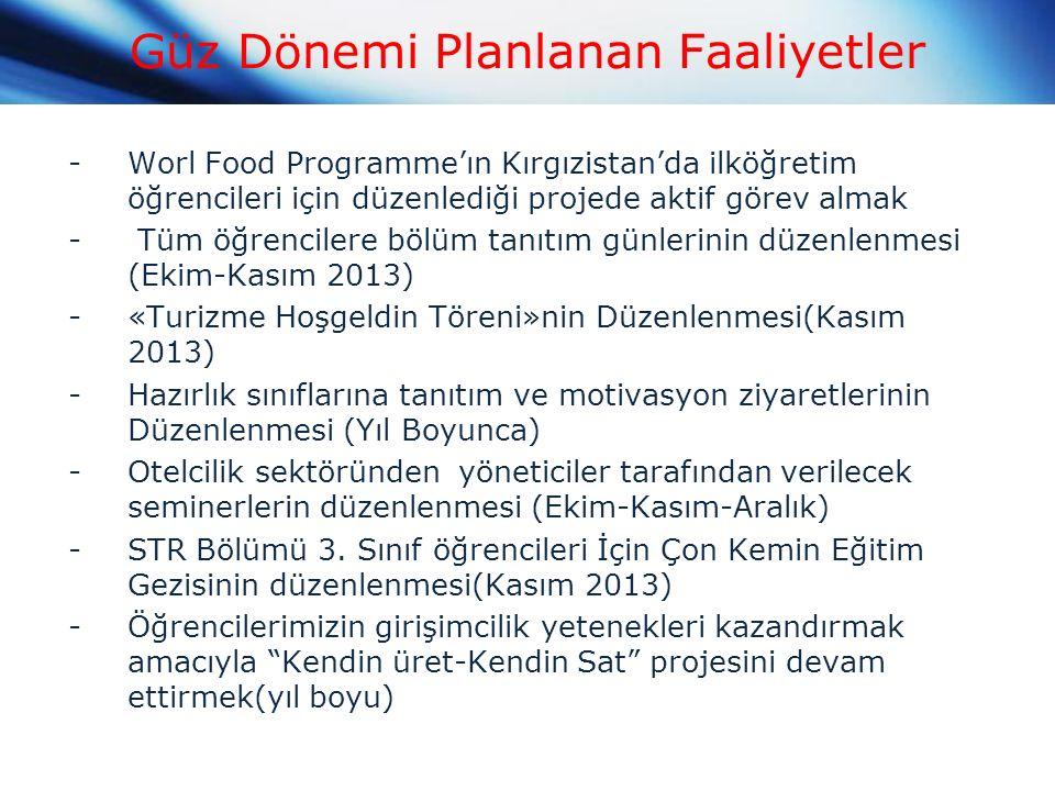 Güz Dönemi Planlanan Faaliyetler -Worl Food Programme'ın Kırgızistan'da ilköğretim öğrencileri için düzenlediği projede aktif görev almak - Tüm öğrencilere bölüm tanıtım günlerinin düzenlenmesi (Ekim-Kasım 2013) -«Turizme Hoşgeldin Töreni»nin Düzenlenmesi(Kasım 2013) -Hazırlık sınıflarına tanıtım ve motivasyon ziyaretlerinin Düzenlenmesi (Yıl Boyunca) -Otelcilik sektöründen yöneticiler tarafından verilecek seminerlerin düzenlenmesi (Ekim-Kasım-Aralık) -STR Bölümü 3.