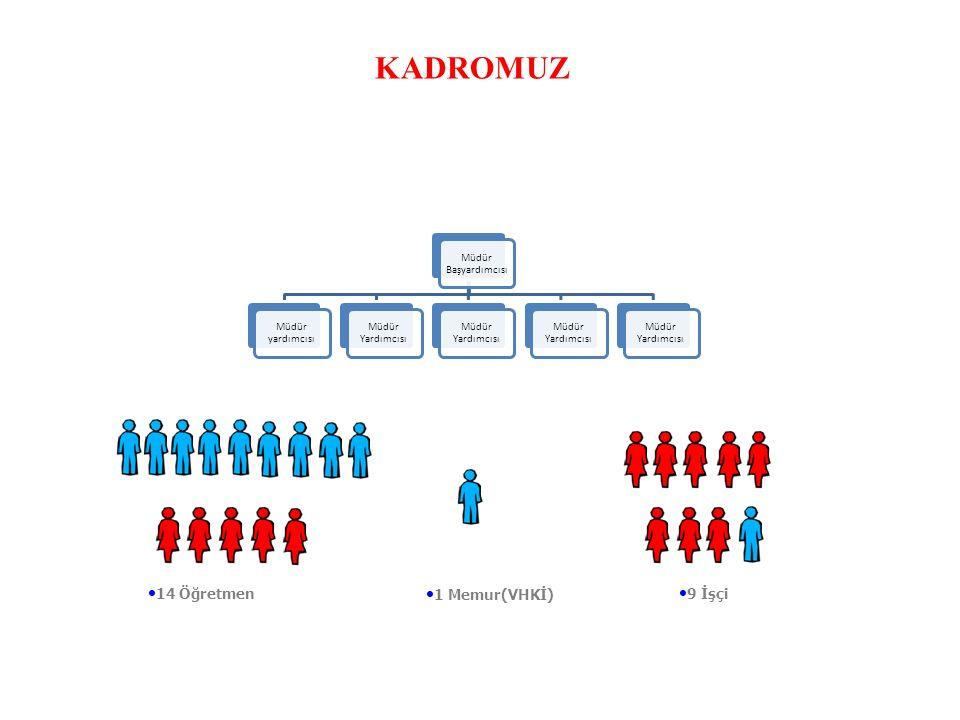 KADROMUZ Müdür Başyardımcısı Müdür yardımcısı Müdür Yardımcısı 14 Öğretmen 1 Memur(VHKİ) 9 İşçi