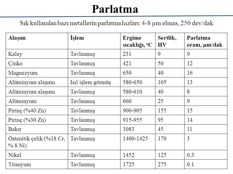 Parlatma Sık kullanılan bazı metallerin parlatma hızları: 4-8 µm elmas, 250 dev/dak AlaşımİşlemErgime sıcaklığı, o C Sertlik, HV Parlatma oranı, µm/dak KalayTavlanmış23199 ÇinkoTavlanmış4215012 MagnezyumTavlanmış6504016 Alüminyum alaşımıIsıl işlem görmüş580-65010513 Alüminyum alaşımıTavlanmış580-610408 AlüminyumTavlanmış660259 Pirinç (%40 Zn)Tavlanmış900-90515515 Pirinç (%30 Zn)Tavlanmış915-9559514 BakırTavlanmış10834511 Östenitik çelik (%18 Cr, % 8 Ni) Tavlanmış1400-14251703 NikelTavlanmış14521250.3 TitanyumTavlanmış17252750.1