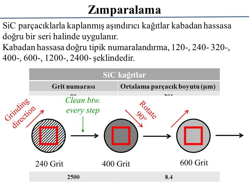 SiC parçacıklarla kaplanmış aşındırıcı kağıtlar kabadan hassasa doğru bir seri halinde uygulanır.