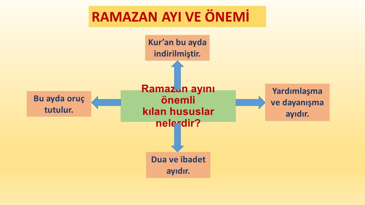Ramazan ayını önemli kılan hususlar nelerdir? Kur'an bu ayda indirilmiştir. Yardımlaşma ve dayanışma ayıdır. Bu ayda oruç tutulur. Dua ve ibadet ayıdı