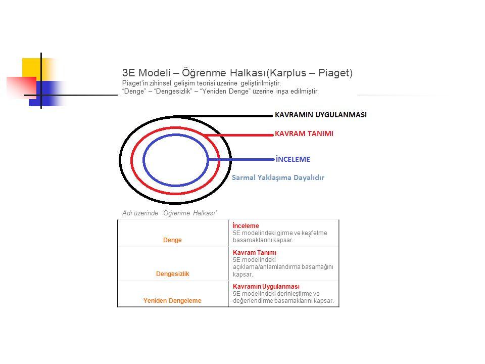 """3E Modeli – Öğrenme Halkası(Karplus – Piaget) Piaget'in zihinsel gelişim teorisi üzerine geliştirilmiştir. """"Denge"""" – """"Dengesizlik"""" – """"Yeniden Denge"""" ü"""
