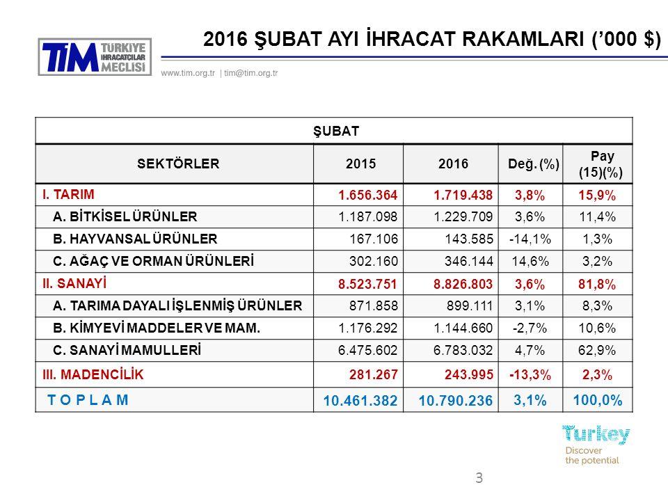 3 2016 ŞUBAT AYI İHRACAT RAKAMLARI ('000 $) ŞUBAT SEKTÖRLER20152016Değ.