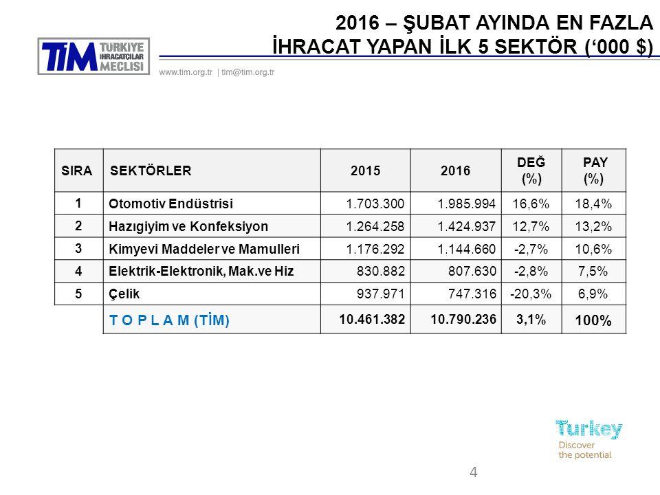 4 2016 – ŞUBAT AYINDA EN FAZLA İHRACAT YAPAN İLK 5 SEKTÖR ('000 $) SIRASEKTÖRLER20152016 DEĞ (%) PAY (%) 1 Otomotiv Endüstrisi1.703.3001.985.99416,6%18,4% 2 Hazıgiyim ve Konfeksiyon1.264.2581.424.93712,7%13,2% 3 Kimyevi Maddeler ve Mamulleri1.176.2921.144.660-2,7%10,6% 4 Elektrik-Elektronik, Mak.ve Hiz830.882807.630-2,8%7,5% 5 Çelik937.971747.316-20,3%6,9% T O P L A M (TİM) 10.461.38210.790.2363,1% 100%