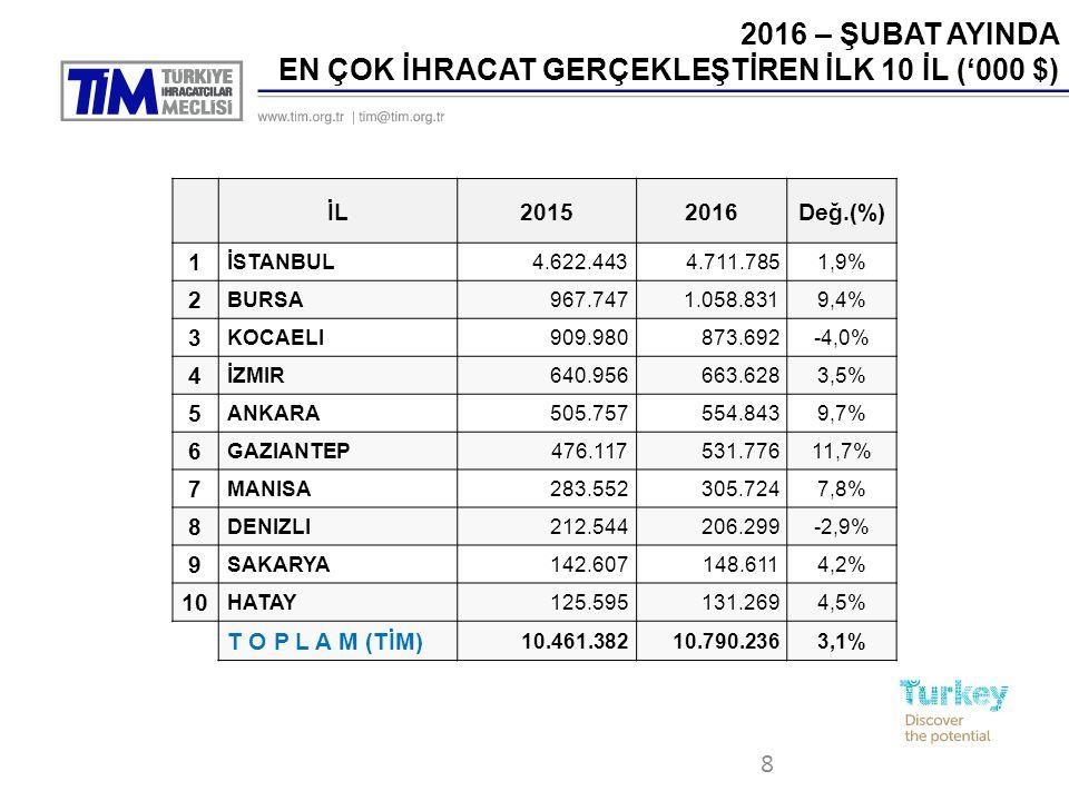 8 2016 – ŞUBAT AYINDA EN ÇOK İHRACAT GERÇEKLEŞTİREN İLK 10 İL ('000 $) İL20152016Değ.(%) 1 İSTANBUL4.622.4434.711.7851,9% 2 BURSA967.7471.058.8319,4% 3 KOCAELI909.980873.692-4,0% 4 İZMIR640.956663.6283,5% 5 ANKARA505.757554.8439,7% 6 GAZIANTEP476.117531.77611,7% 7 MANISA283.552305.7247,8% 8 DENIZLI212.544206.299-2,9% 9 SAKARYA142.607148.6114,2% 10 HATAY125.595131.2694,5% T O P L A M (TİM) 10.461.38210.790.2363,1%