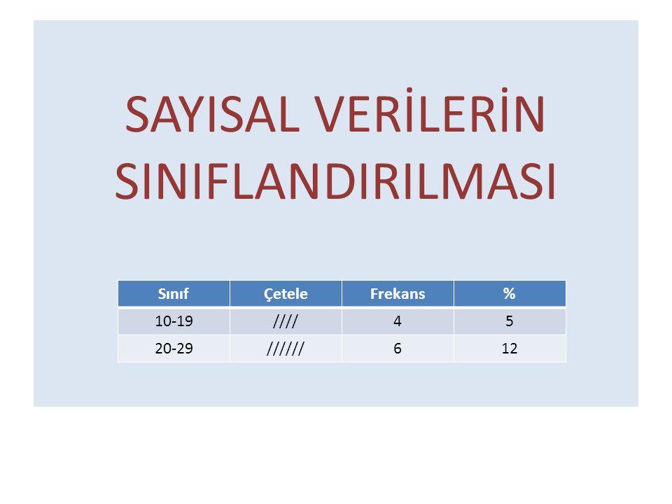 SAYISAL VERİLERİN SINIFLANDIRILMASI SınıfÇeteleFrekans% 10-19////45 20-29//////612