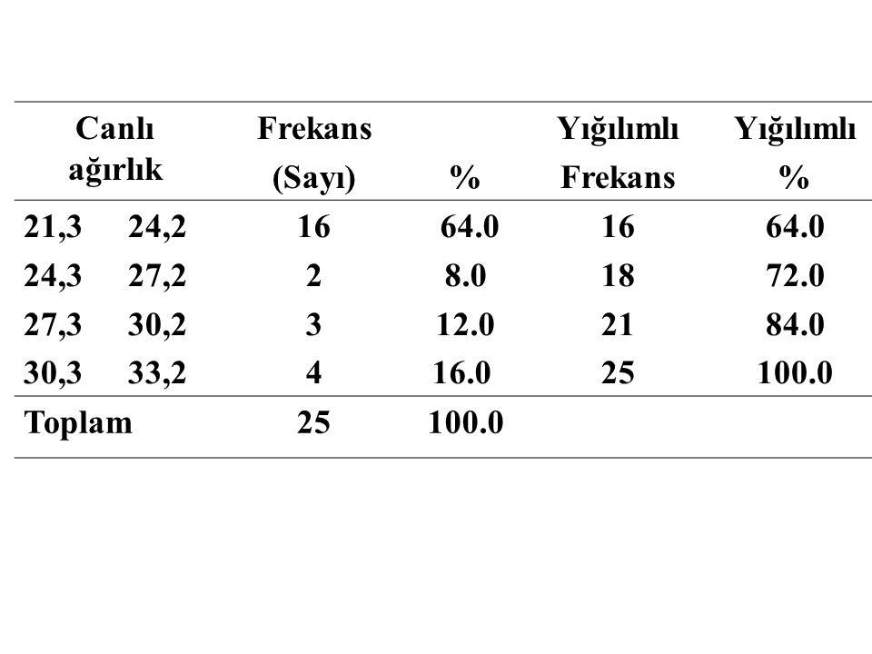 Canlı ağırlık Frekans (Sayı)% Yığılımlı Frekans Yığılımlı % 21,3 24,2 24,3 27,2 27,3 30,2 30,3 33,2 16 2 3 4 64.0 8.0 12.0 16.0 16 18 21 25 64.0 72.0 84.0 100.0 Toplam25100.0