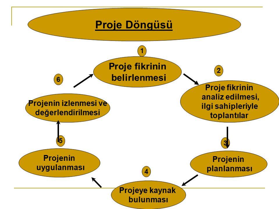 Proje fikrinin belirlenmesi Proje fikrinin analiz edilmesi, ilgi sahipleriyle toplantılar Projenin planlanması Projeye kaynak bulunması Projenin uygulanması Projenin izlenmesi ve değerlendirilmesi 1 2 5 4 3 6 Proje Döngüsü