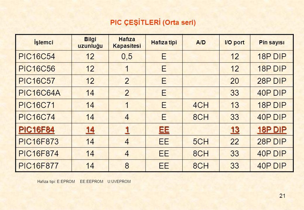 21 İşlemci Bilgi uzunluğu Hafıza Kapasitesi Hafıza tipiA/DI/O portPin sayısı PIC16C54120,5E1218P DIP PIC16C56121E 18P DIP PIC16C57122E2028P DIP PIC16C