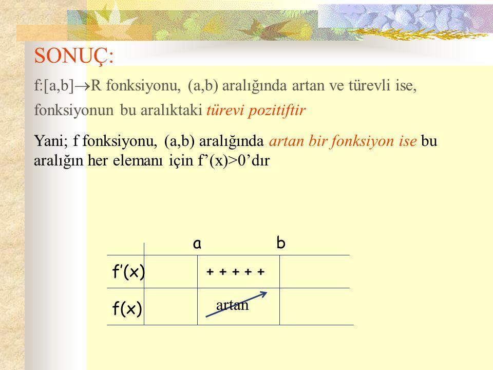 SONUÇ: f:[a,b]  R fonksiyonu, (a,b) aralığında artan ve türevli ise, fonksiyonun bu aralıktaki türevi pozitiftir Yani; f fonksiyonu, (a,b) aralığında artan bir fonksiyon ise bu aralığın her elemanı için f'(x)>0'dır.