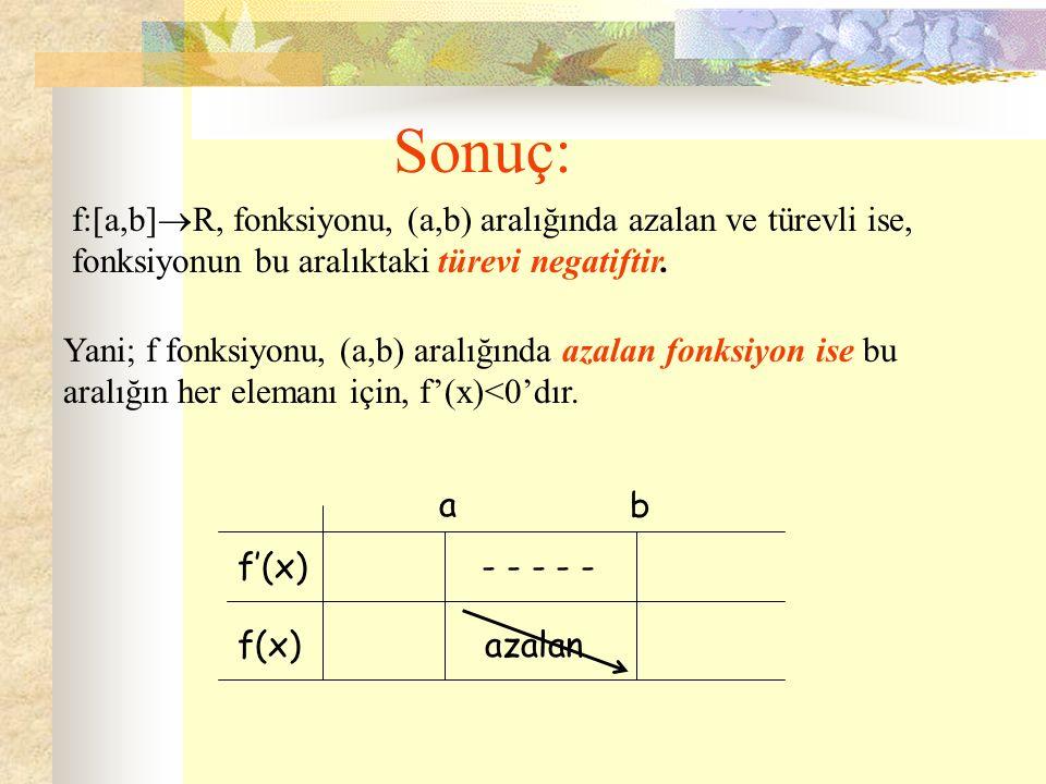 Sonuç: f:[a,b]  R, fonksiyonu, (a,b) aralığında azalan ve türevli ise, fonksiyonun bu aralıktaki türevi negatiftir. Yani; f fonksiyonu, (a,b) aralığı