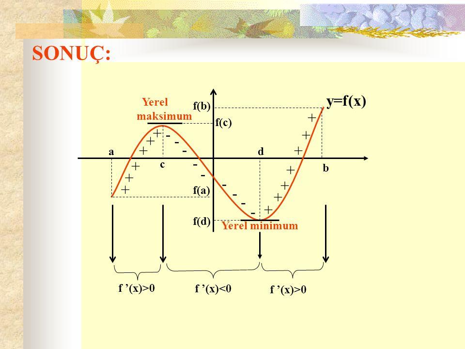 SONUÇ: a f(a) b f(b) c f(c) d f(d) + + + + + + - - - - - - - - - + + + + + + + y=f(x) f '(x)>0 f '(x)<0 Yerel maksimum f '(x)>0 Yerel minimum