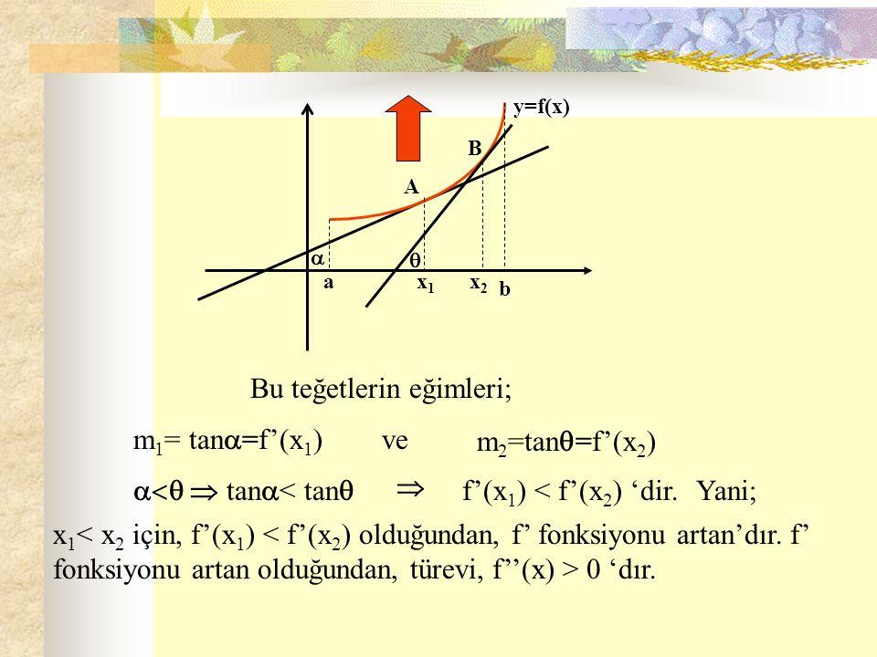 y=f(x) a b A B x1x1 x2x2   Bu teğetlerin eğimleri; m 1 = tan  =f'(x 1 ) ve m 2 =tan  =f'(x 2 )   tan  < tan   f'(x 1 ) < f'(x 2 ) 'dir.Yani; x 1 0 'dır.