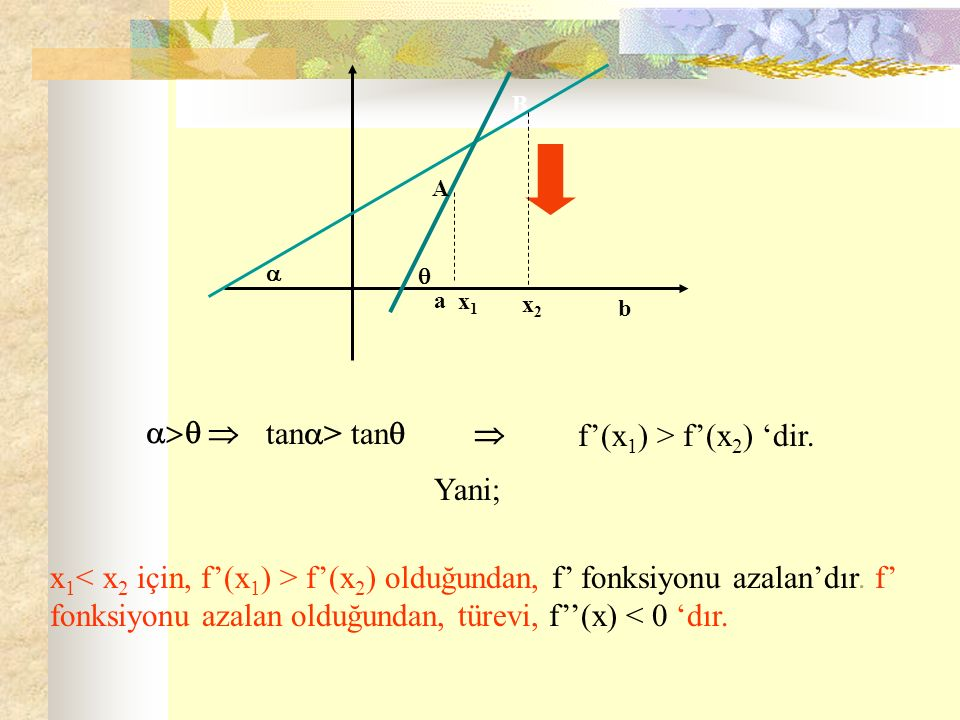 a b A B x1x1 x2x2     tan  > tan  f'(x 1 ) > f'(x 2 ) 'dir. Yani; x 1 f'(x 2 ) olduğundan, f' fonksiyonu azalan'dır. f' fonksiyonu azalan old