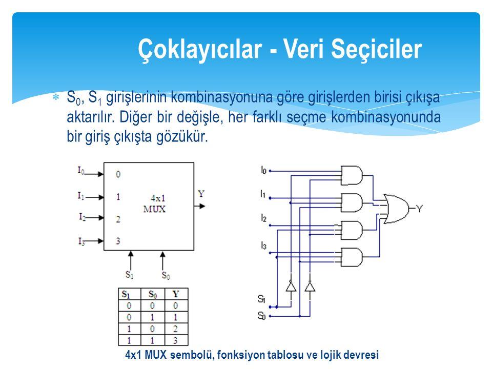  S 0, S 1 girişlerinin kombinasyonuna göre girişlerden birisi çıkışa aktarılır. Diğer bir değişle, her farklı seçme kombinasyonunda bir giriş çıkışta