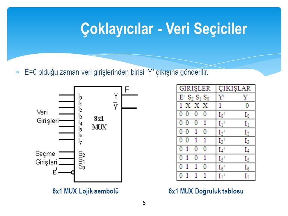  E=0 olduğu zaman veri girişlerinden birisi 'Y' çıkışına gönderilir. 6 Çoklayıcılar - Veri Seçiciler 8x1 MUX Lojik sembolü8x1 MUX Doğruluk tablosu