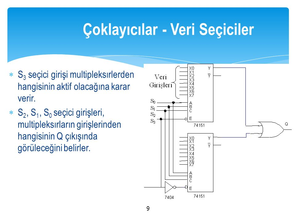  S 3 seçici girişi multipleksırlerden hangisinin aktif olacağına karar verir.  S 2, S 1, S 0 seçici girişleri, multipleksırların girişlerinden hangi
