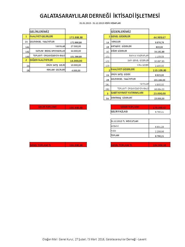 Olağan Mali Genel Kurul, 27 Şubat / 5 Mart 2016, Galatasaraylılar Derneği - Levent GALATASARAYLILAR DERNEĞİ İKTİSADİ İŞLETMESİ 01.01.2015 - 31.12.2015 KESİN HESAPLARI GELİRLERİMİZ GİDERLERİMİZ 1FAALİYET GELİRLERİ 172.888,88 1GENEL GİDERLER 44.989,67 1AGELENEKSEL FAALİYETLER 172.888,88 1A VERGİLER 9.976,79 1A1 YAYINLAR27.500,00 1B KIRTASİYE GİDERLERİ 820,00 1A2 KATILIM BEDELİ-SPONSORLUK44.000,00 1C DİĞER GİDERLER 34.192,88 1A3 TOPLANTI ORGANİZASYON-BALO 101.388,88 1C1 BANKA MASRAFLARI 1.105,05 2DİĞER FAALİYETLER 14.000,00 1C2 SAİR GENEL GİDERLER 30.687,83 2A ÜRÜN SATIŞ GELİRİ10.000,00 1C3 KİRA GİDERİ 2.400,00 2B REKLAM GELİRLERİ 4.000,00 2 FAALİYET GİDERLERİ 110.109,00 2A ÜRÜN SATIŞ GİDERİ 8.925,00 2B GELENEKSEL FAALİYETLER 101.184,00 2B1 YAYINLAR 4.500,00 2B2 TOPLANTI ORGANİZASYON-BALO 96.684,00 3 SABİT KIYMET YATIRIMLARI 23.000,00 3A DEMİRBAŞ GİDERLERİ 23.000,00 GELİR TOPLAMI 186.888,88 GİDER TOPLAMI 178.098,67 GELİR FAZLASI 8.790,21 31.12.2015 TL MEVCUTLARI AKBANK 6.531,25 KASA 2.258,96 TOPLAM 8.790,21 GENEL TOPLAM TL186.888,88 GENEL TOPLAM TL186.888,88