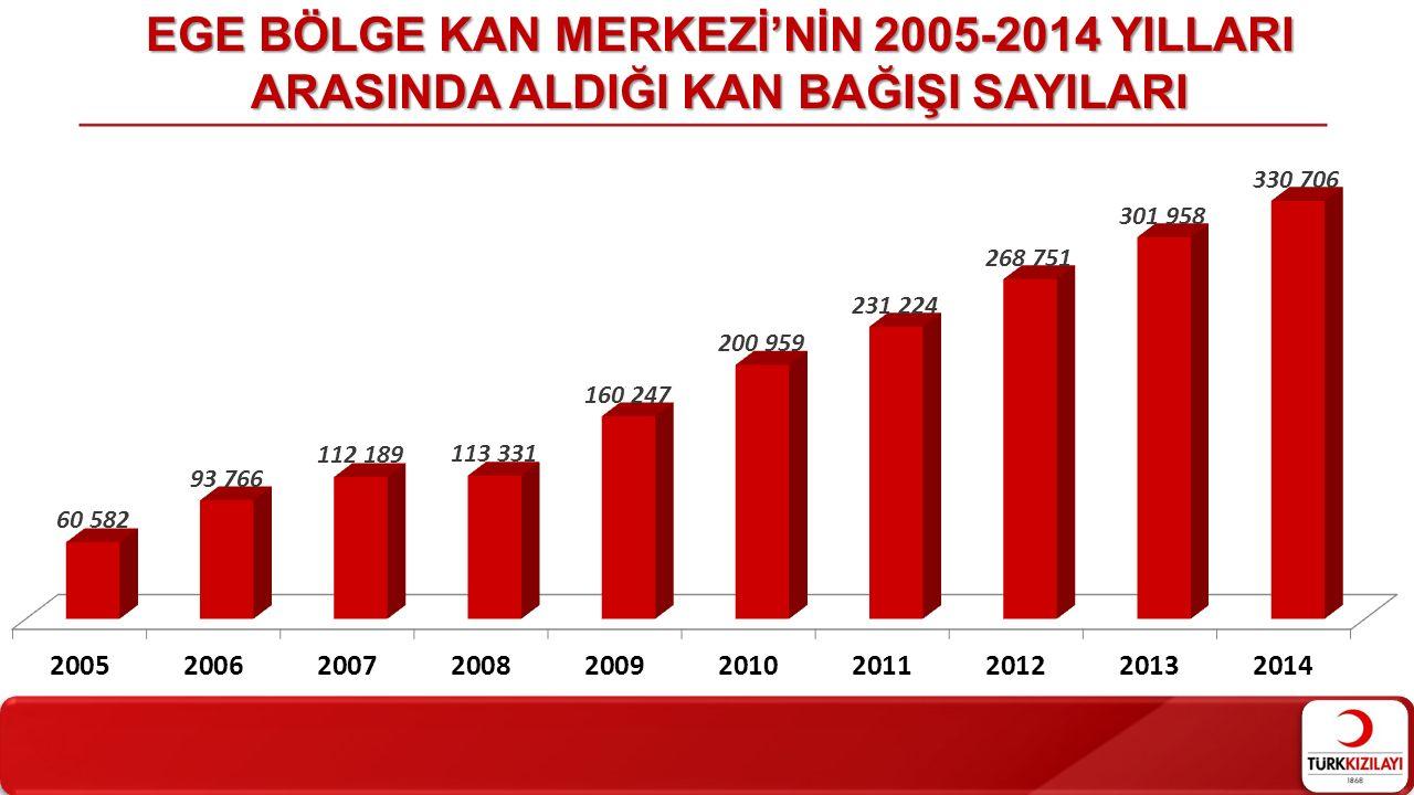 EGE BÖLGE KAN MERKEZİ'NİN 2005-2014 YILLARI ARASINDA ALDIĞI KAN BAĞIŞI SAYILARI