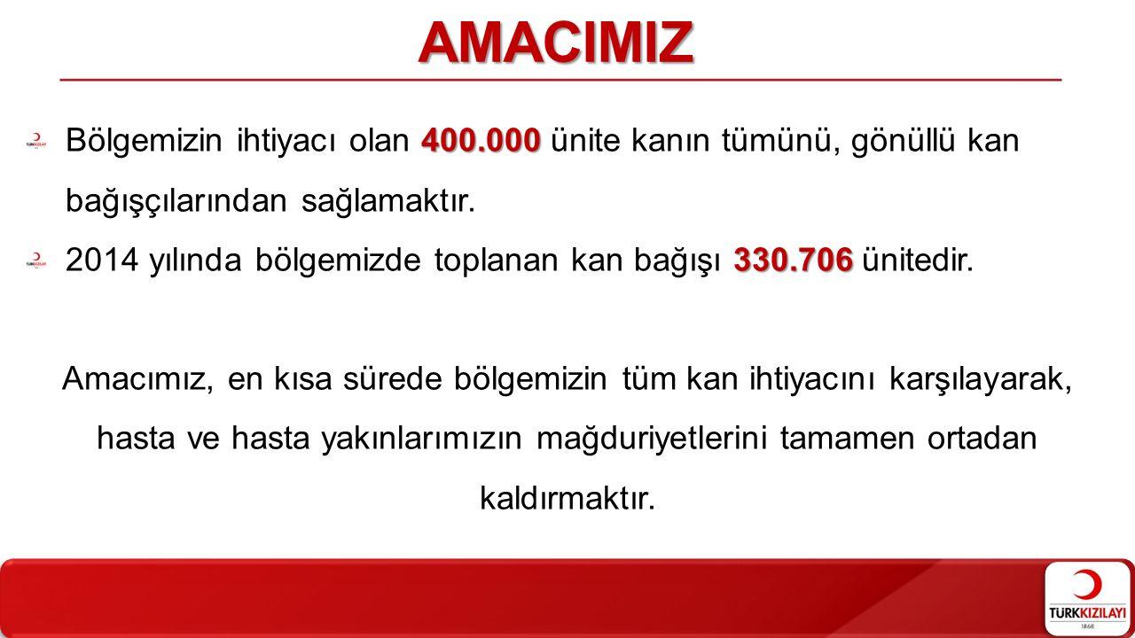 400.000 Bölgemizin ihtiyacı olan 400.000 ünite kanın tümünü, gönüllü kan bağışçılarından sağlamaktır. 330.706 2014 yılında bölgemizde toplanan kan bağ