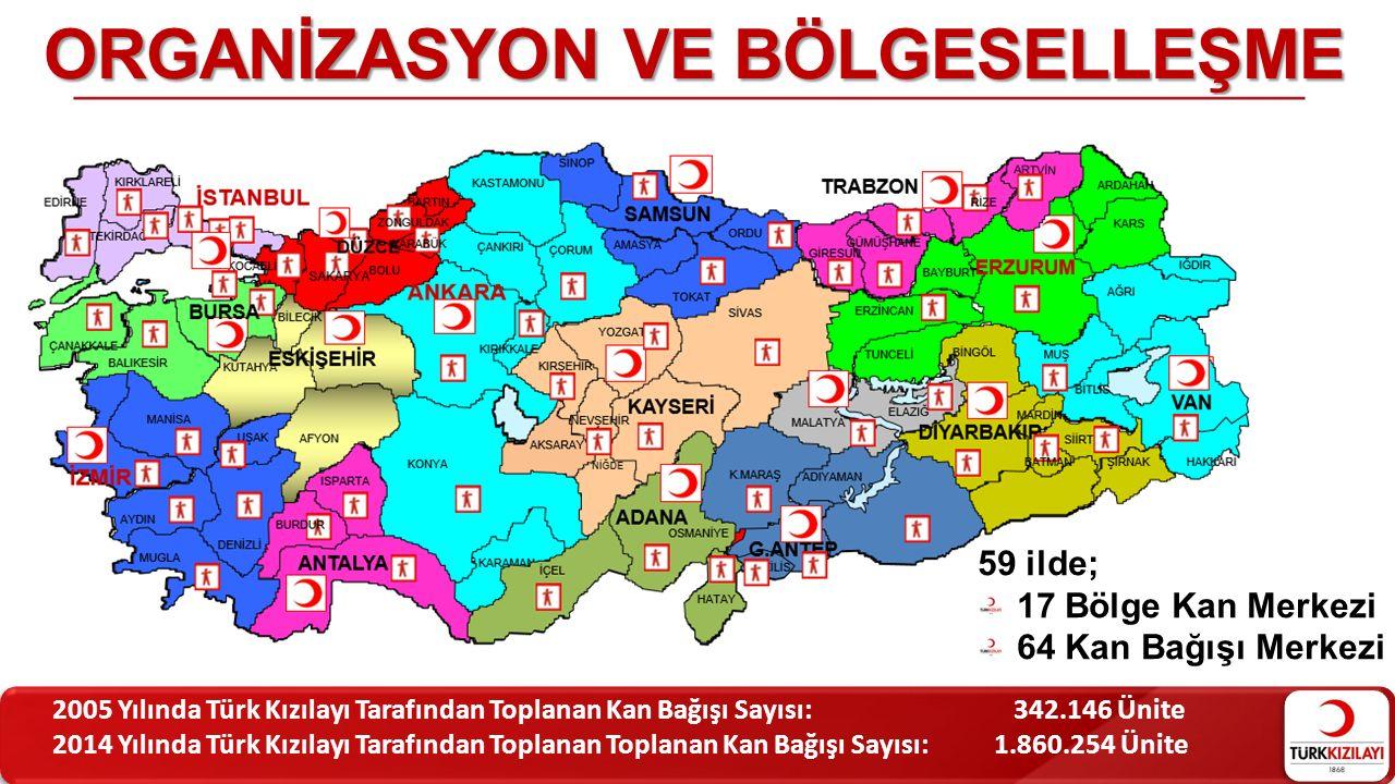 ORGANİZASYON VE BÖLGESELLEŞME 59 ilde; 17 Bölge Kan Merkezi 64 Kan Bağışı Merkezi 2005 Yılında Türk Kızılayı Tarafından Toplanan Kan Bağışı Sayısı: 34