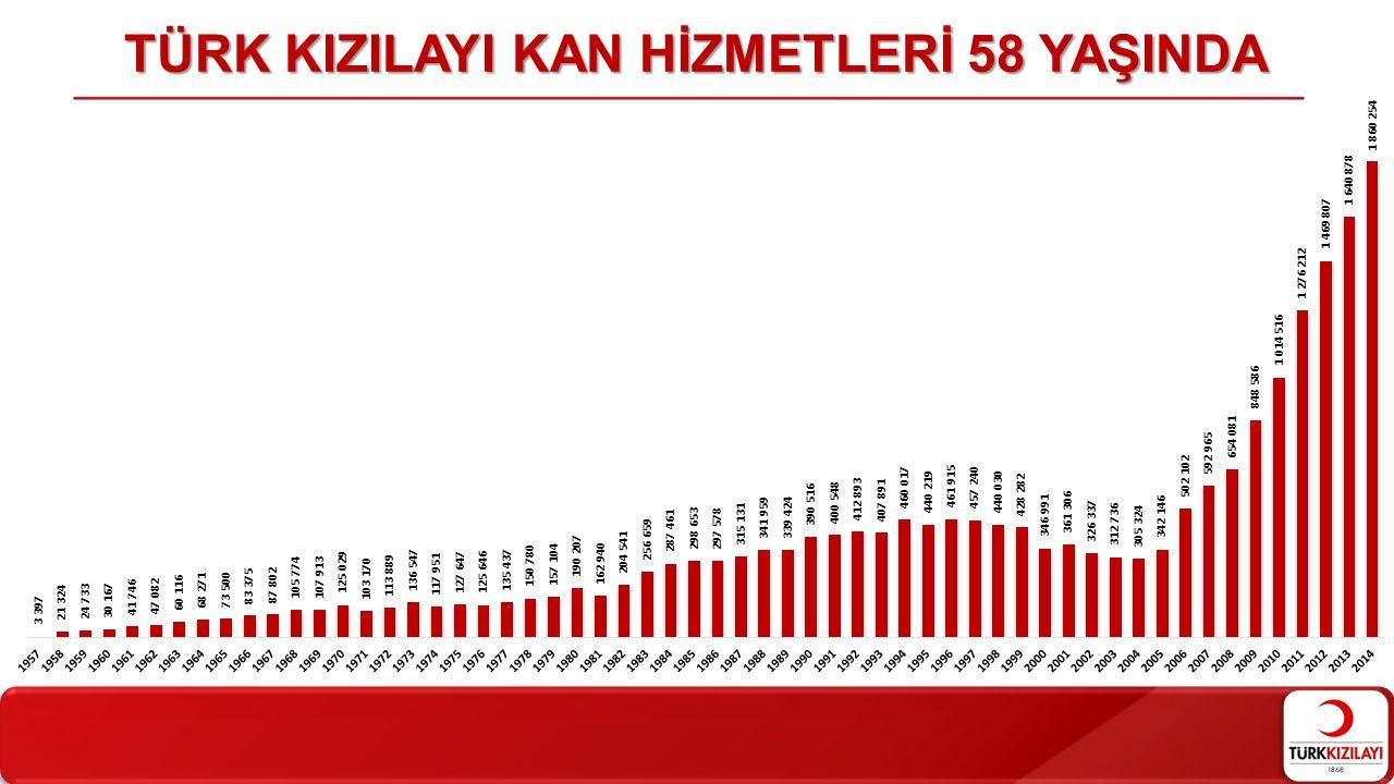 TÜRK KIZILAYI KAN HİZMETLERİ 58 YAŞINDA