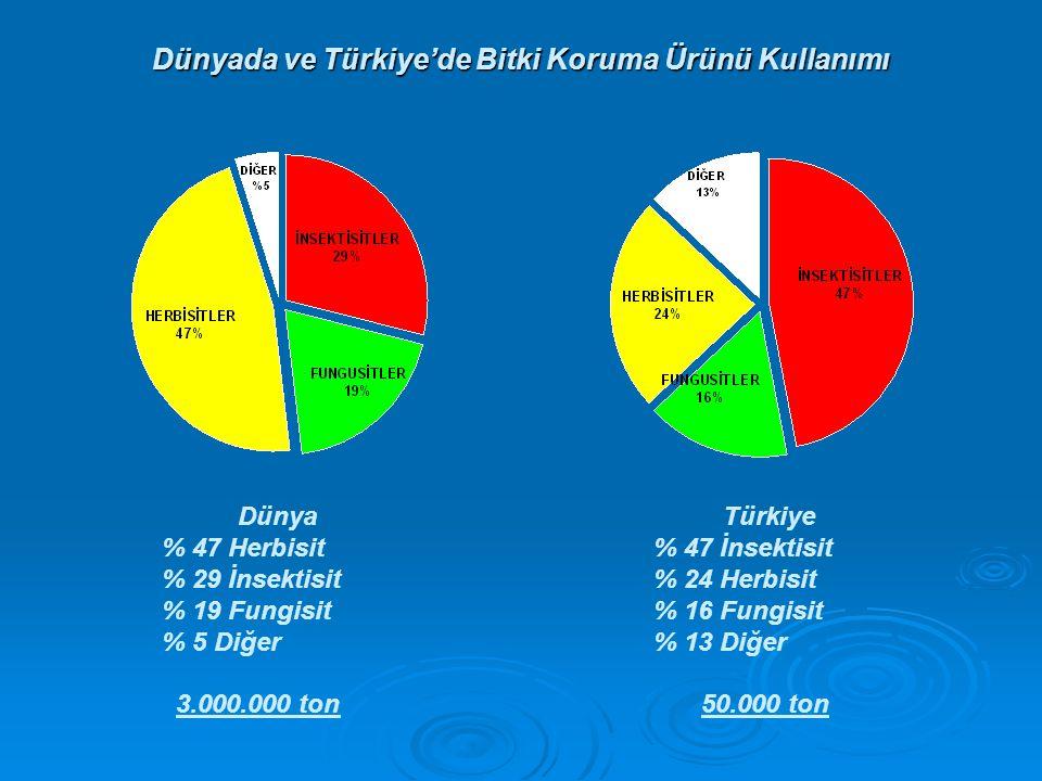 Dünyada ve Türkiye'de Bitki Koruma Ürünü Kullanımı Dünya Türkiye % 47 Herbisit% 47 İnsektisit % 29 İnsektisit% 24 Herbisit % 19 Fungisit% 16 Fungisit